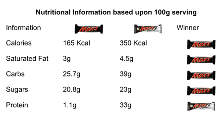 Mars Protein Nutritional Information Comparison table by Catalyst