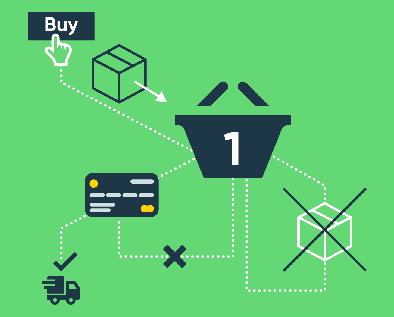 Cat web graphics – shopify - Checkout that works hard